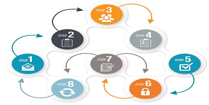 Quy trình đăng ký bảo hộ sáng chế